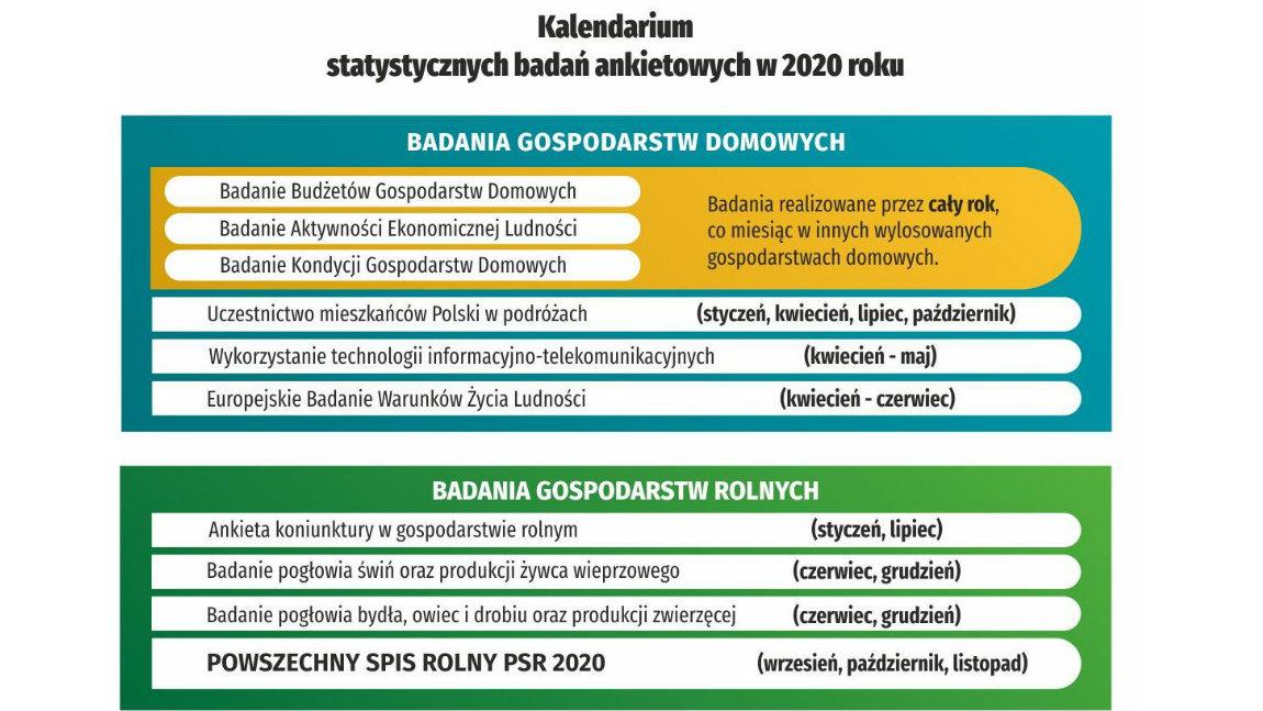 Kalendarium statystycznych badań ankietowych w 2020 roku